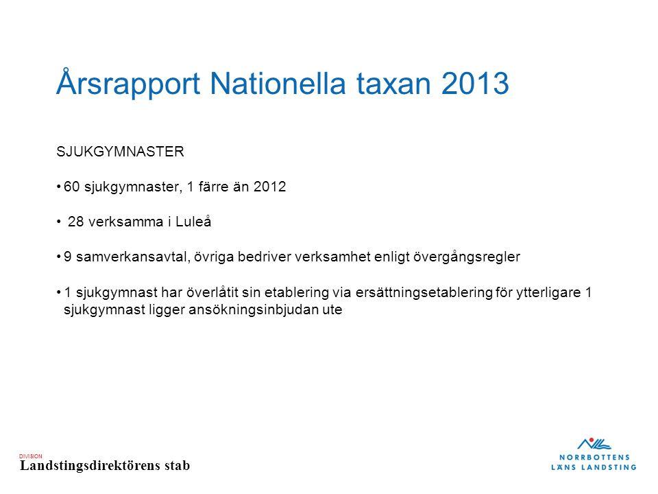 DIVISION Landstingsdirektörens stab Årsrapport Nationella taxan 2013 SJUKGYMNASTER 60 sjukgymnaster, 1 färre än 2012 28 verksamma i Luleå 9 samverkans