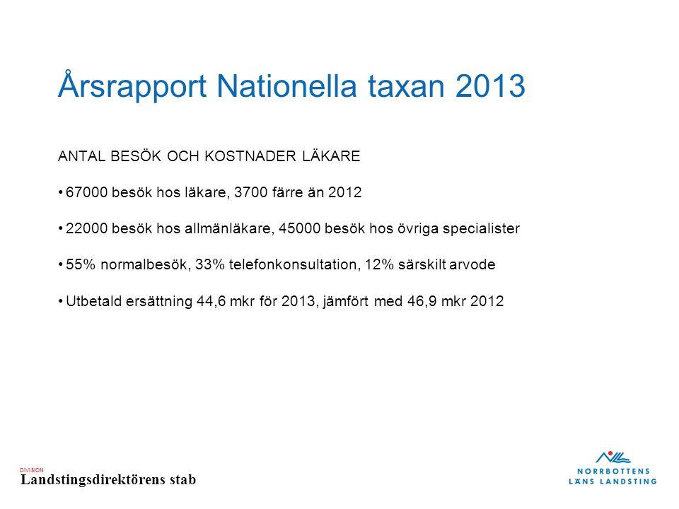DIVISION Landstingsdirektörens stab Årsrapport Nationella taxan 2013 ANTAL BESÖK OCH KOSTNADER LÄKARE 67000 besök hos läkare, 3700 färre än 2012 22000