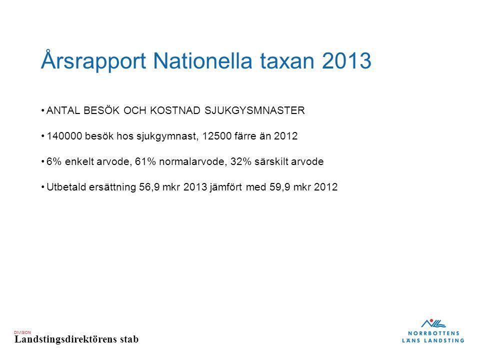 DIVISION Landstingsdirektörens stab Årsrapport Nationella taxan 2013 ANTAL BESÖK OCH KOSTNAD SJUKGYSMNASTER 140000 besök hos sjukgymnast, 12500 färre