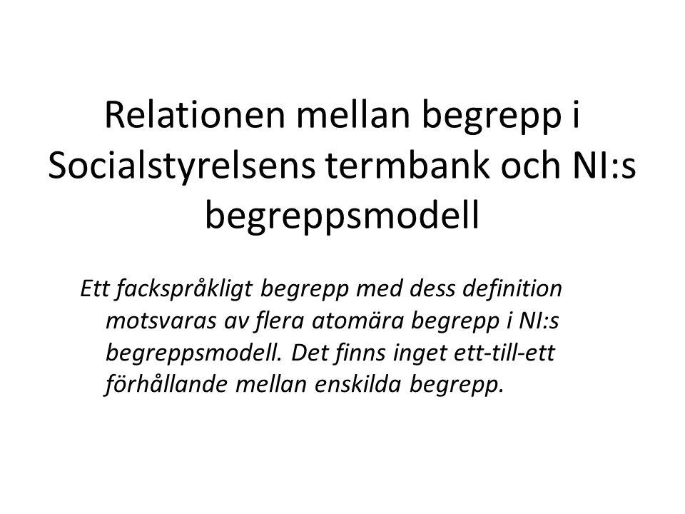 Relationen mellan begrepp i Socialstyrelsens termbank och NI:s begreppsmodell Ett fackspråkligt begrepp med dess definition motsvaras av flera atomära
