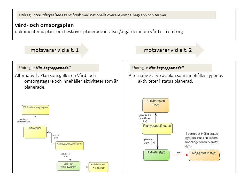 vård- och omsorgsplan dokumenterad plan som beskriver planerade insatser/åtgärder inom vård och omsorg Utdrag ur Socialstyrelsens termbank med nationellt överenskomna begrepp och termer Utdrag ur NI:s begreppsmodell motsvarar