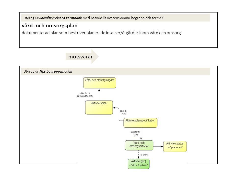 genomförandeplan (inom socialtjänsten:) vård- och omsorgsplan som beskriver hur en beslutad insats praktiskt ska genomföras för den enskilde Utdrag ur Socialstyrelsens termbank med nationellt överenskomna begrepp och termer Utdrag ur NI:s begreppsmodell motsvarar