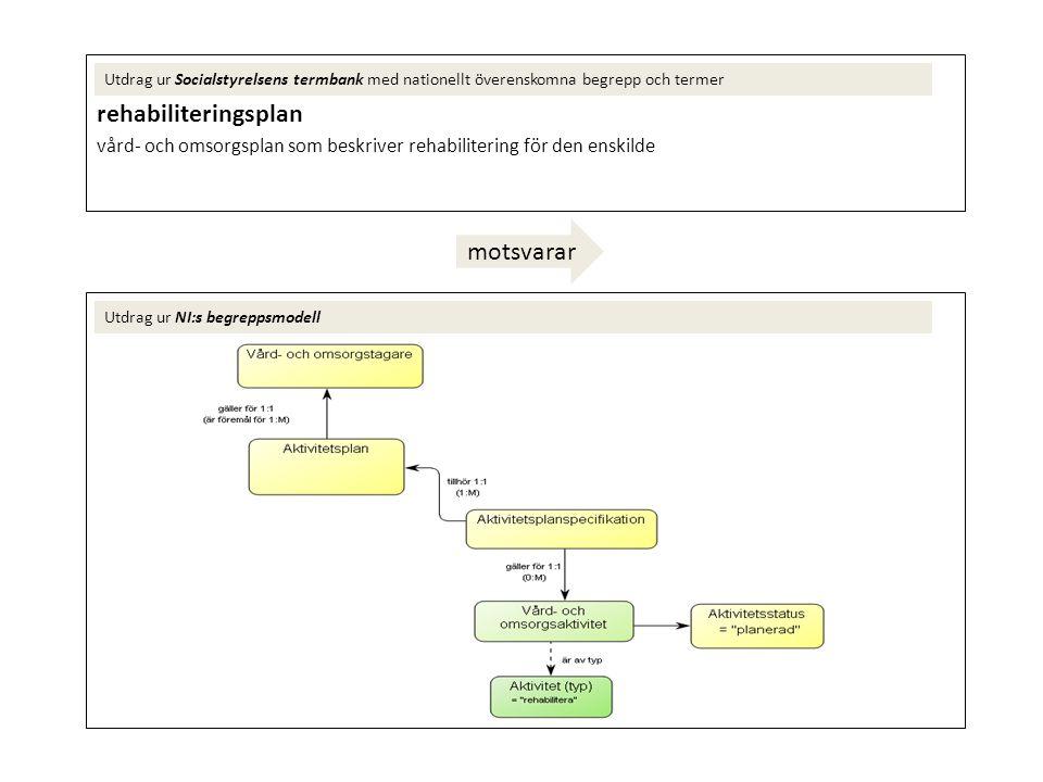 rehabiliteringsplan vård- och omsorgsplan som beskriver rehabilitering för den enskilde Utdrag ur Socialstyrelsens termbank med nationellt överenskomn