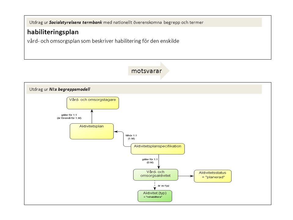 habiliteringsplan vård- och omsorgsplan som beskriver habilitering för den enskilde Utdrag ur Socialstyrelsens termbank med nationellt överenskomna be