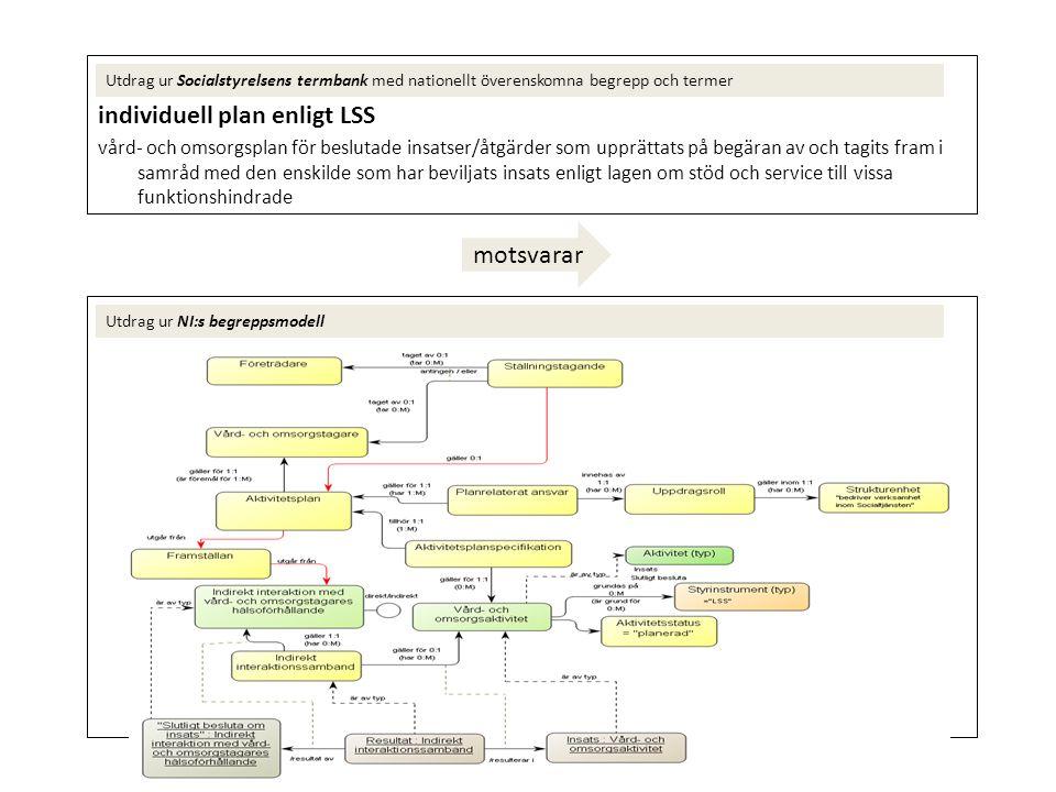 individuell plan enligt LSS vård- och omsorgsplan för beslutade insatser/åtgärder som upprättats på begäran av och tagits fram i samråd med den enskil