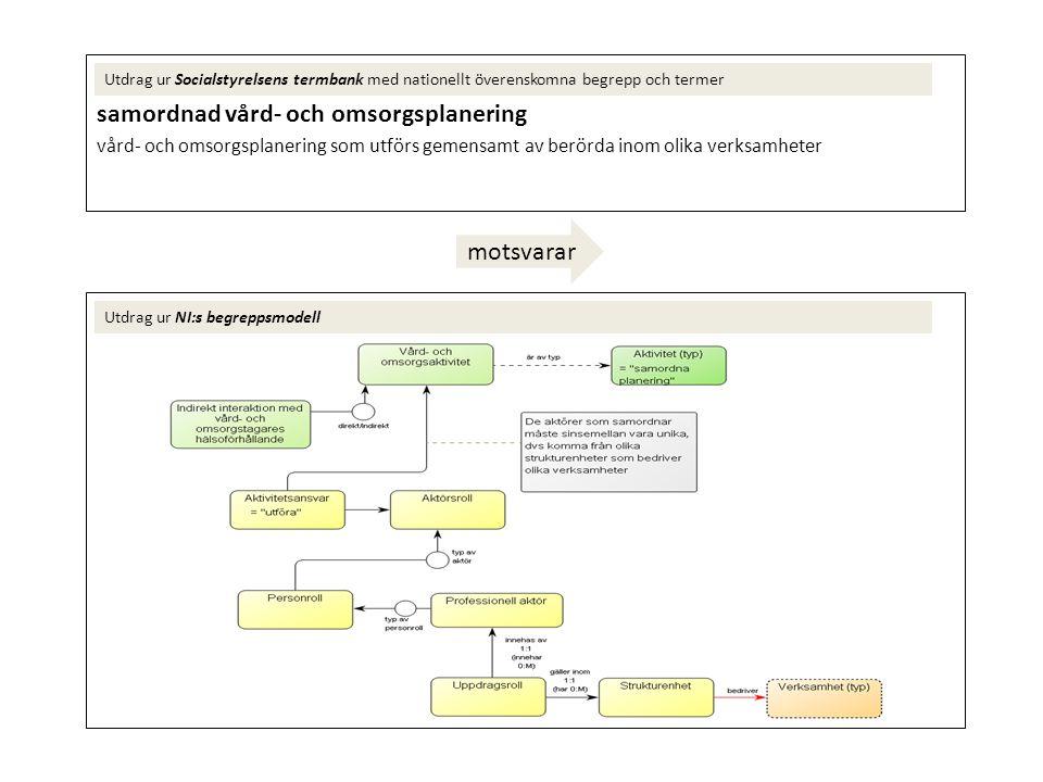 samordnad individuell plan vård- och omsorgsplan som beskriver insatser/åtgärder som den enskilde har behov av från både hälso- och sjukvård och socialtjänst och som tagits fram genom samordnad vård- och omsorgsplanering Utdrag ur Socialstyrelsens termbank med nationellt överenskomna begrepp och termer Utdrag ur NI:s begreppsmodell motsvarar
