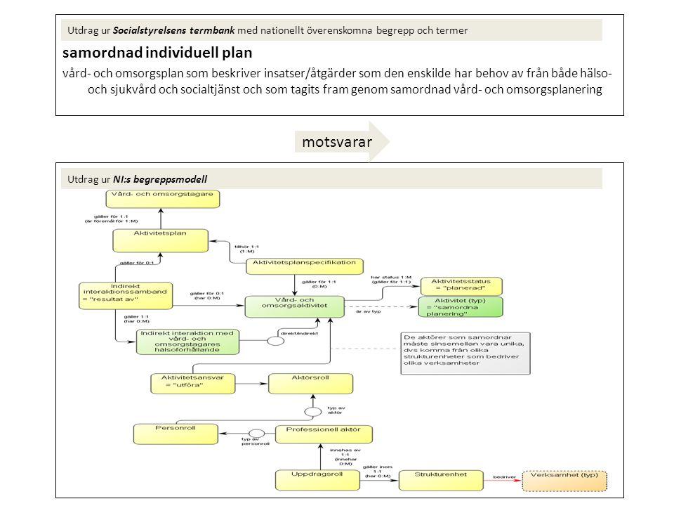 samordnad plan vid utskrivning vård- och omsorgsplan som upprättats vid utskrivning från sluten vård för att beskriva den enskildes fortsatta behov av insatser/åtgärder från hälso- och sjukvård och/eller socialtjänst och som är ett resultat av samordnad vård- och omsorgsplanering Utdrag ur Socialstyrelsens termbank med nationellt överenskomna begrepp och termer Utdrag ur NI:s begreppsmodell motsvarar