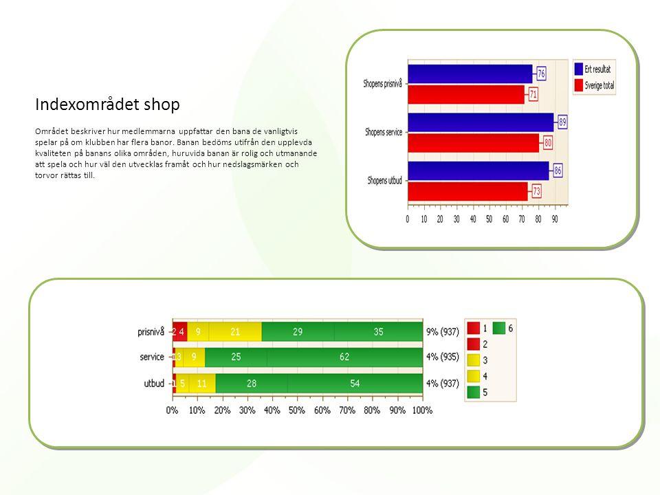 Indexområdet shop Området beskriver hur medlemmarna uppfattar den bana de vanligtvis spelar på om klubben har flera banor. Banan bedöms utifrån den up