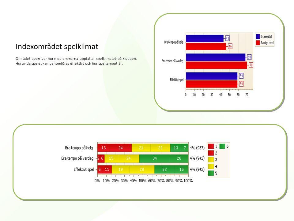 Indexområdet spelklimat Området beskriver hur medlemmarna uppfattar spelklimatet på klubben. Huruvida spelet kan genomföras effektivt och hur speltemp