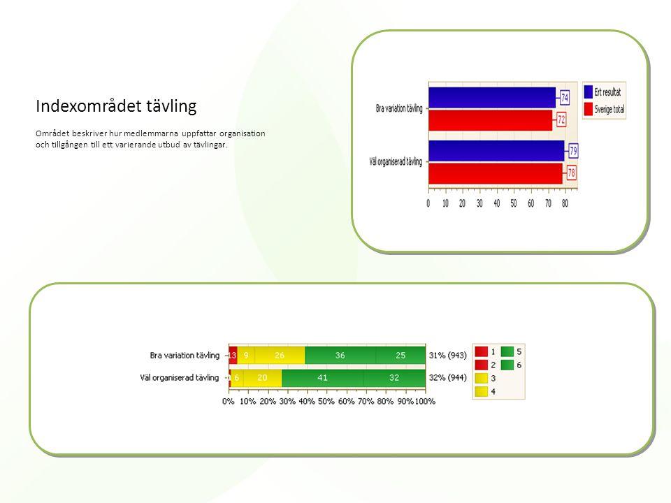 Indexområdet tävling Området beskriver hur medlemmarna uppfattar organisation och tillgången till ett varierande utbud av tävlingar.