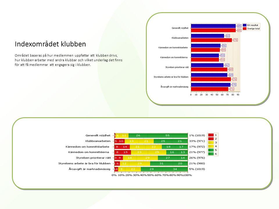 Indexområdet klubben Området baseras på hur medlemmen uppfattar att klubben drivs, hur klubben arbetar med andra klubbar och vilket underlag det finns