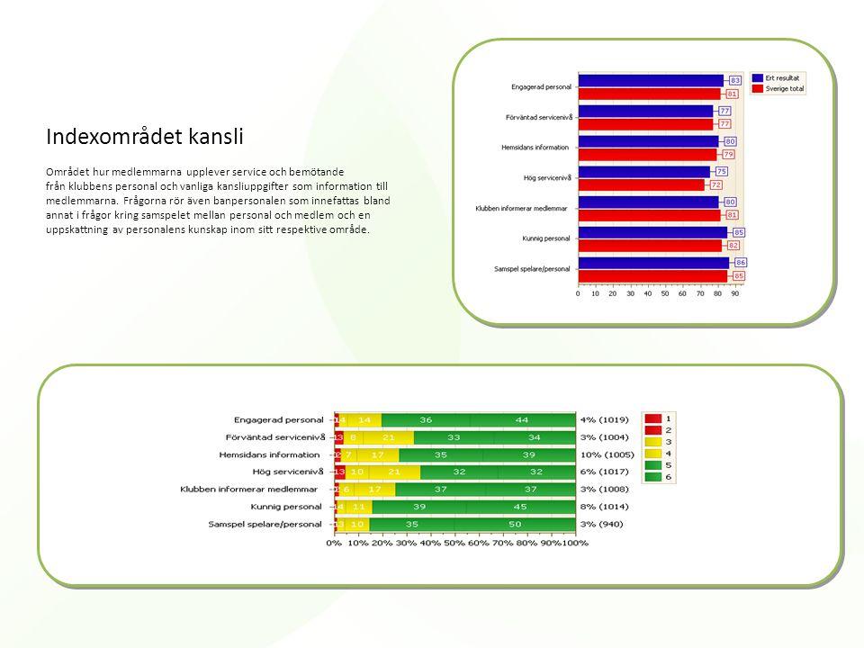 Indexområdet kansli Området hur medlemmarna upplever service och bemötande från klubbens personal och vanliga kansliuppgifter som information till med