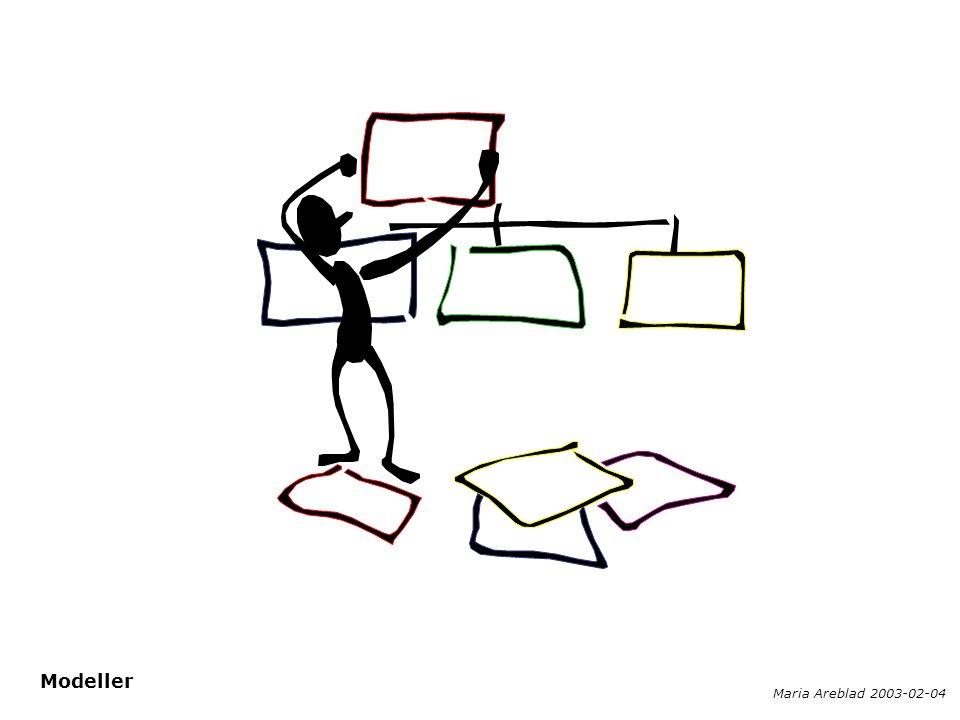  Begreppsmodell  Processmodell  Informationsmodell  Datamodell  Verksamhetsmodellering Olika typer av modeller används beroende på syfte.