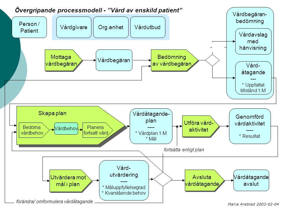 Vårdbegäran- bedömning Vårdavslag med hänvisning Vård- åtagande --- * Uppfattat tillstånd 1:M Mottaga vårdbegäran Mottaga vårdbegäran Vårdbegäran Geno