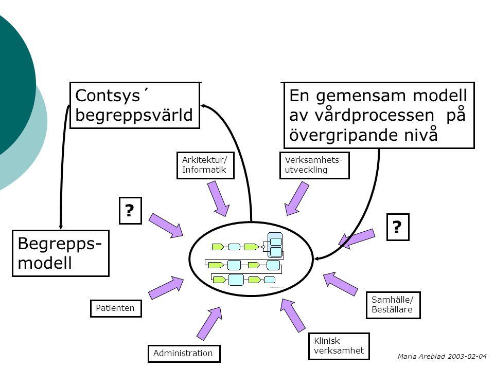 En gemensam modell av vårdprocessen på övergripande nivå Arkitektur/ Informatik Verksamhets- utveckling Klinisk verksamhet Samhälle/ Beställare Patien