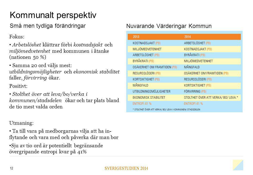 Kommunalt perspektiv 12 Små men tydliga förändringar Fokus: Arbetslöshet klättrar förbi kostnadsjakt och miljömedvetenhet med kommunen i åtanke (natio