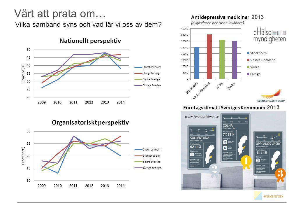 Antidepressiva mediciner 2013 (dygnsdoser per tusen invånare) Vilka samband syns och vad lär vi oss av dem? Värt att prata om… Företagsklimat i Sverig