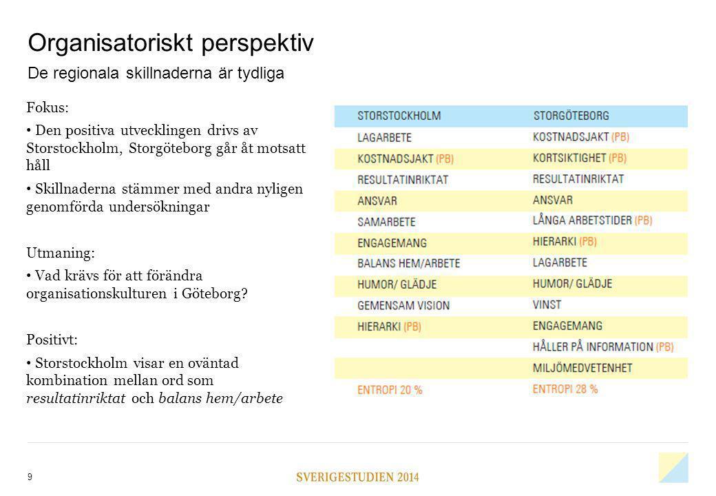 9 Organisatoriskt perspektiv De regionala skillnaderna är tydliga Fokus: Den positiva utvecklingen drivs av Storstockholm, Storgöteborg går åt motsatt