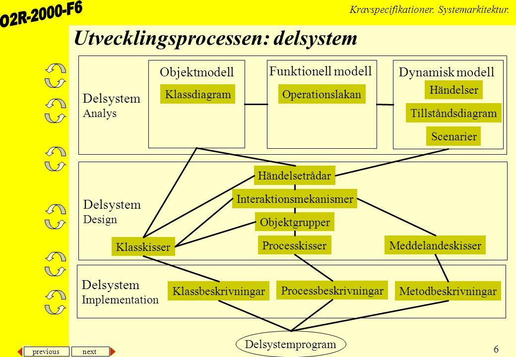 previous next 6 Kravspecifikationer. Systemarkitektur. Delsystem Analys Delsystem Implementation Delsystem Design Utvecklingsprocessen: delsystem Dels