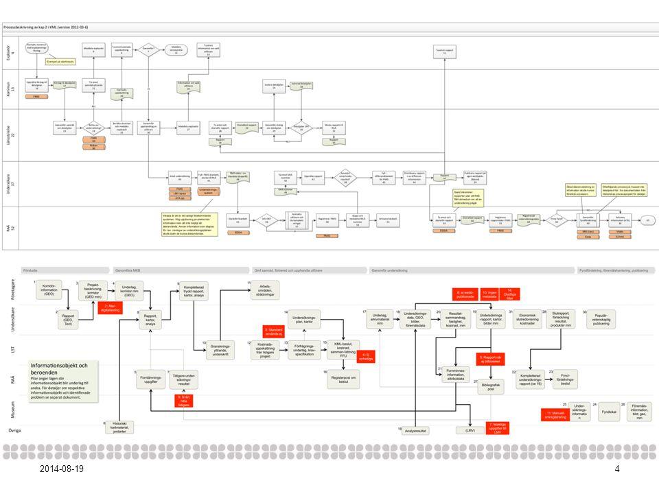 5 Förslag på lösningar Ett händelseregister Ett digitalt rapportregister Ett lager för fältdokumentation Ett standardiserat sätt att sömlöst överföra elektronisk data mellan olika aktörer