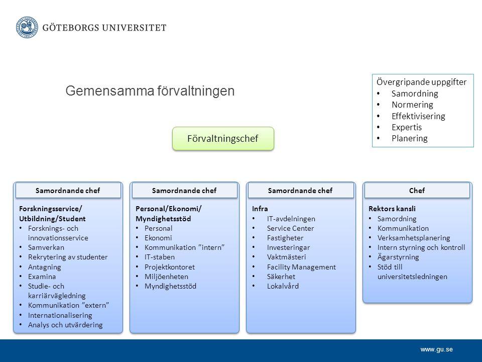 www.gu.se Gemensamma förvaltningen Förvaltningschef Forskningsservice/ Utbildning/Student Forsknings- och innovationsservice Samverkan Rekrytering av