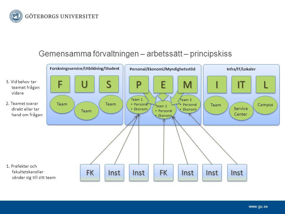 www.gu.se Gemensamma förvaltningen – arbetssätt – principskiss Forskningsservice/Utbildning/Student Personal/Ekonomi/Myndighetsstöd Infra/IT/Lokaler F
