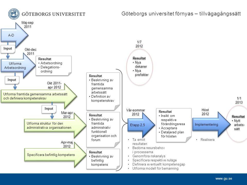 www.gu.se Utforma Arbetsordning Resultat Arbetsordning Delegations- ordning Resultat Arbetsordning Delegations- ordning Utforma framtida gemensamma ar