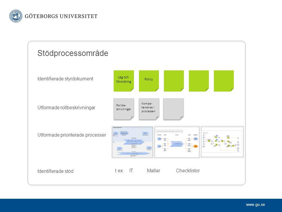 www.gu.se Stödprocessområde Identifierade styrdokument Utformade rollbeskrivningar Utformade prioriterade processer Identifierade stöd Lag och förordn