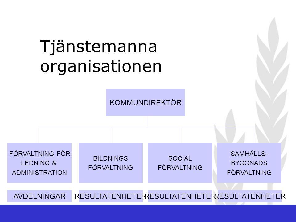 Tjänstemanna organisationen KOMMUNDIREKTÖR FÖRVALTNING FÖR LEDNING & ADMINISTRATION BILDNINGS FÖRVALTNING SOCIAL FÖRVALTNING SAMHÄLLS- BYGGNADS FÖRVALTNING AVDELNINGARRESULTATENHETER