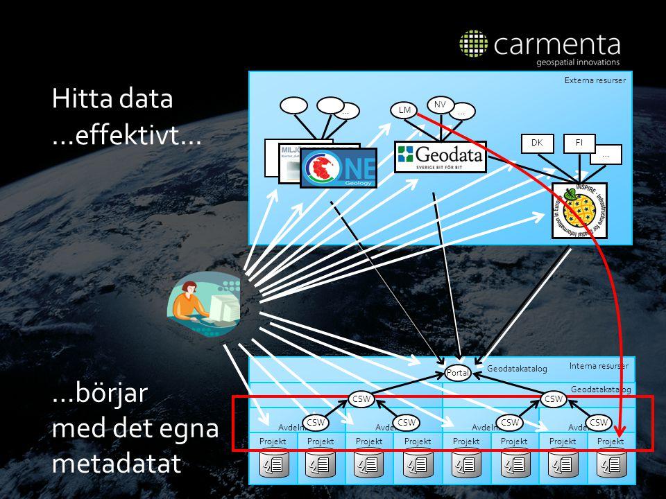 Externa resurser Hitta data Interna resurser Avdelning Projekt … DK … FI NV … CSW LM …börjar med det egna metadatat …effektivt...