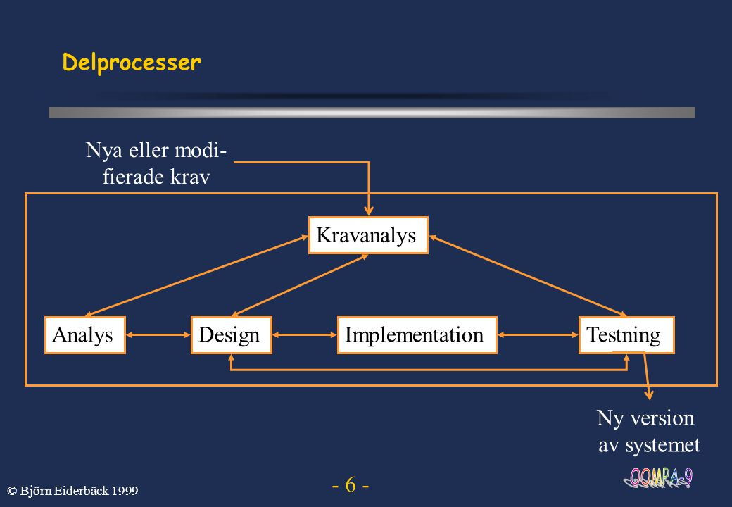 - 17 - © Björn Eiderbäck 1999 Avsikten med delprocess Kravanalys - beskriv och validera vad systemet skall göra Analys - identifiera systemets struktur så att systemet är enkelt att modifiera om kraven förändras Design - beskriv hur systemet skall realiseras Implementation - implementera systemet och utför enhetstester Testning - verifiera systemet