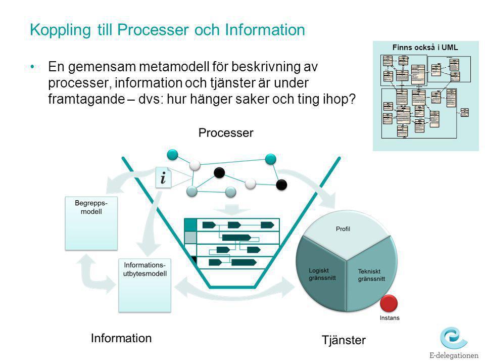 Koppling till Processer och Information En gemensam metamodell för beskrivning av processer, information och tjänster är under framtagande – dvs: hur