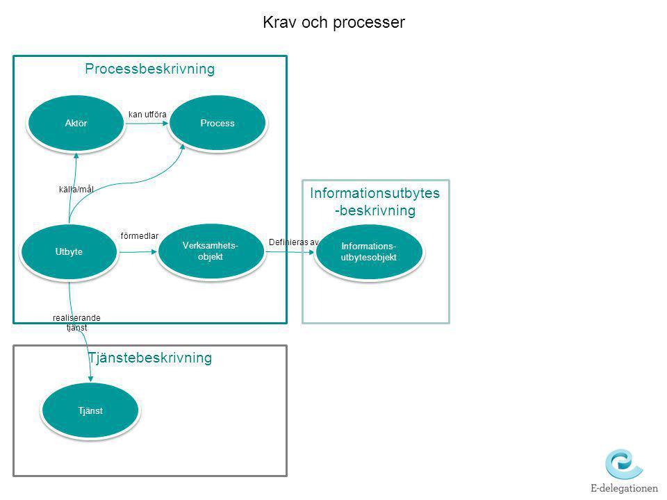 Processbeskrivning realiserande tjänst Verksamhets- objekt Tjänst förmedlar Krav och processer Informations- utbytesobjekt Informationsutbytes -beskri