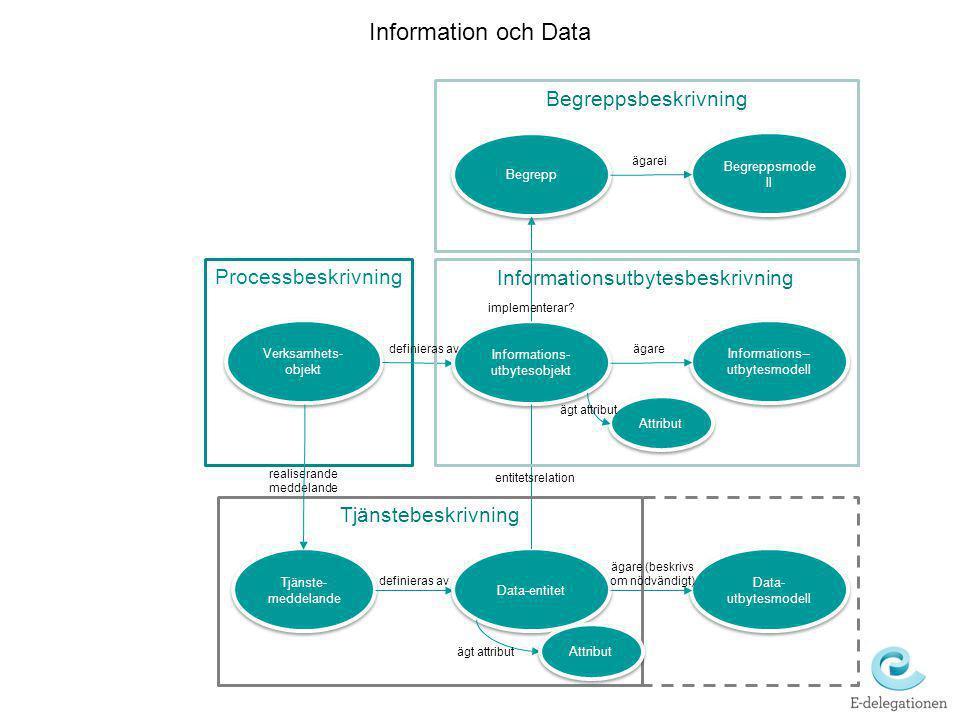 Processbeskrivning Verksamhets- objekt Tjänste- meddelande Del av Information och Data Informations- utbytesobjekt Data-entitet Informations-- utbytes