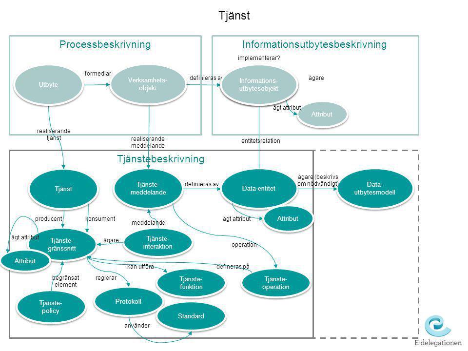 Verksamhets- objekt Tjänste- meddelande Del av Tjänst Informations- utbytesobjekt Data-entitet Data- utbytesmodell Informationsutbytesbeskrivning Tjän