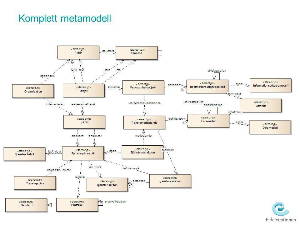 Komplett metamodell