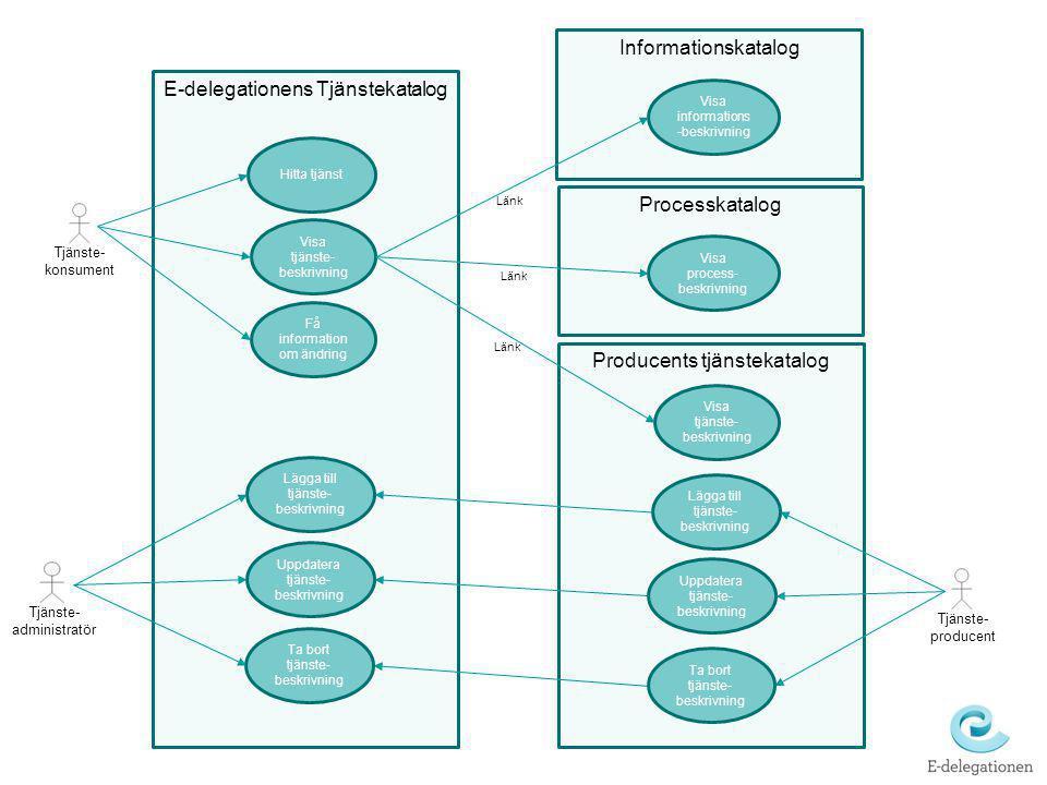 Tjänste- konsument Tjänste- administratör E-delegationens Tjänstekatalog Hitta tjänst Visa tjänste- beskrivning Få information om ändring Lägga till t