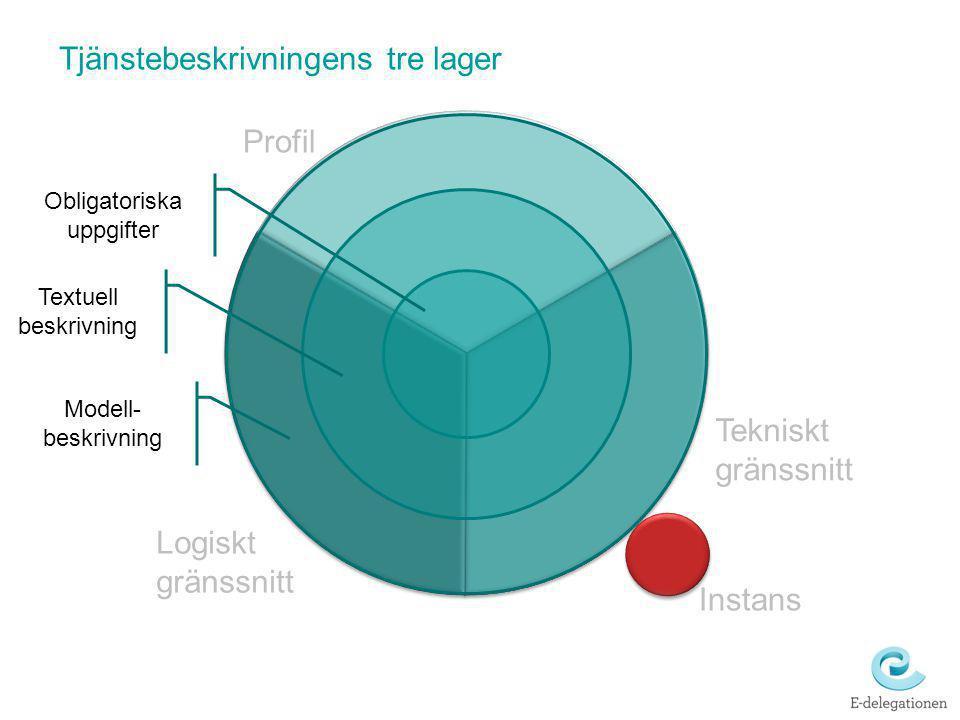 Profil Logiskt gränssnitt Tekniskt gränssnitt Instans Tjänstebeskrivningens tre lager Obligatoriska uppgifter Textuell beskrivning Modell- beskrivning