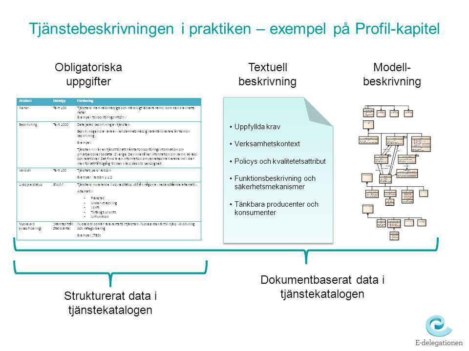 Tjänstebeskrivningen i praktiken – exempel på Profil-kapitel Uppfyllda krav Verksamhetskontext Policys och kvalitetetsattribut Funktionsbeskrivning oc