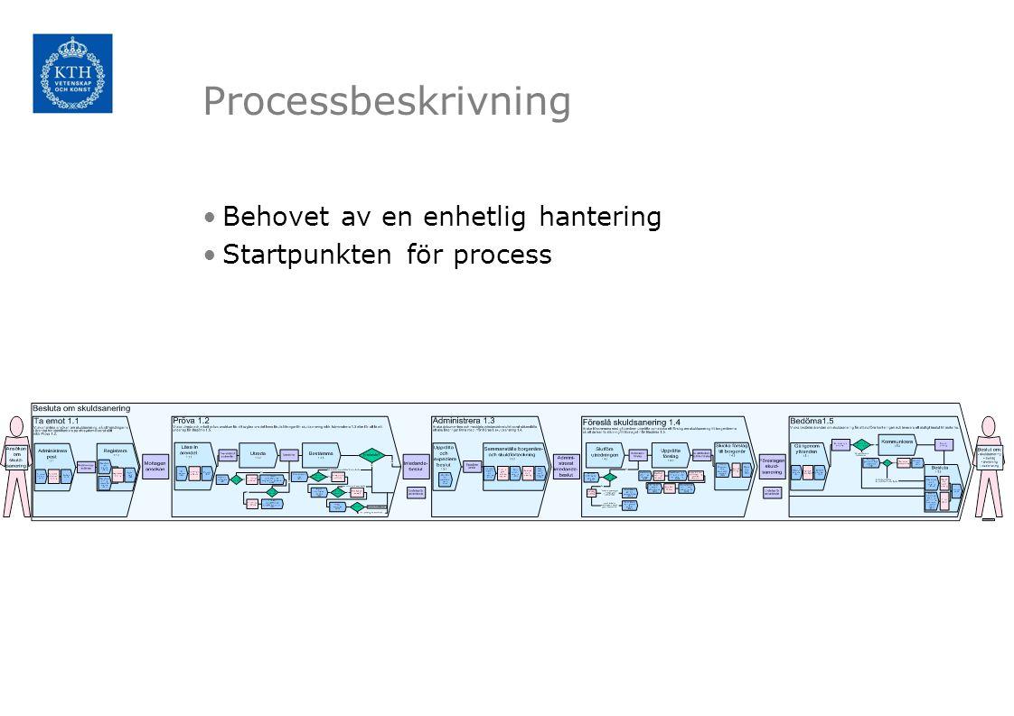 Processbeskrivning Behovet av en enhetlig hantering Startpunkten för process