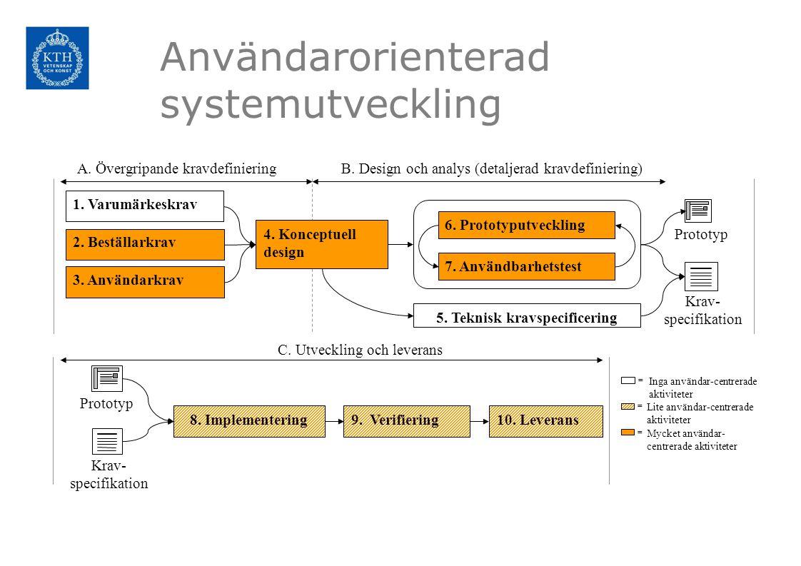 6. Prototyputveckling 7. Användbarhetstest 8. Implementering9. Verifiering10. Leverans A. Övergripande kravdefinieringB. Design och analys (detaljerad