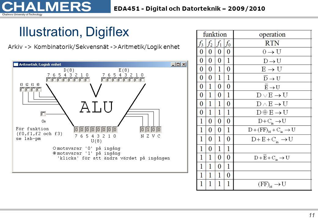 EDA451 - Digital och Datorteknik – 2009/2010 Illustration, Digiflex 11 Arkiv -> Kombinatorik/Sekvensnät ->Aritmetik/Logik enhet