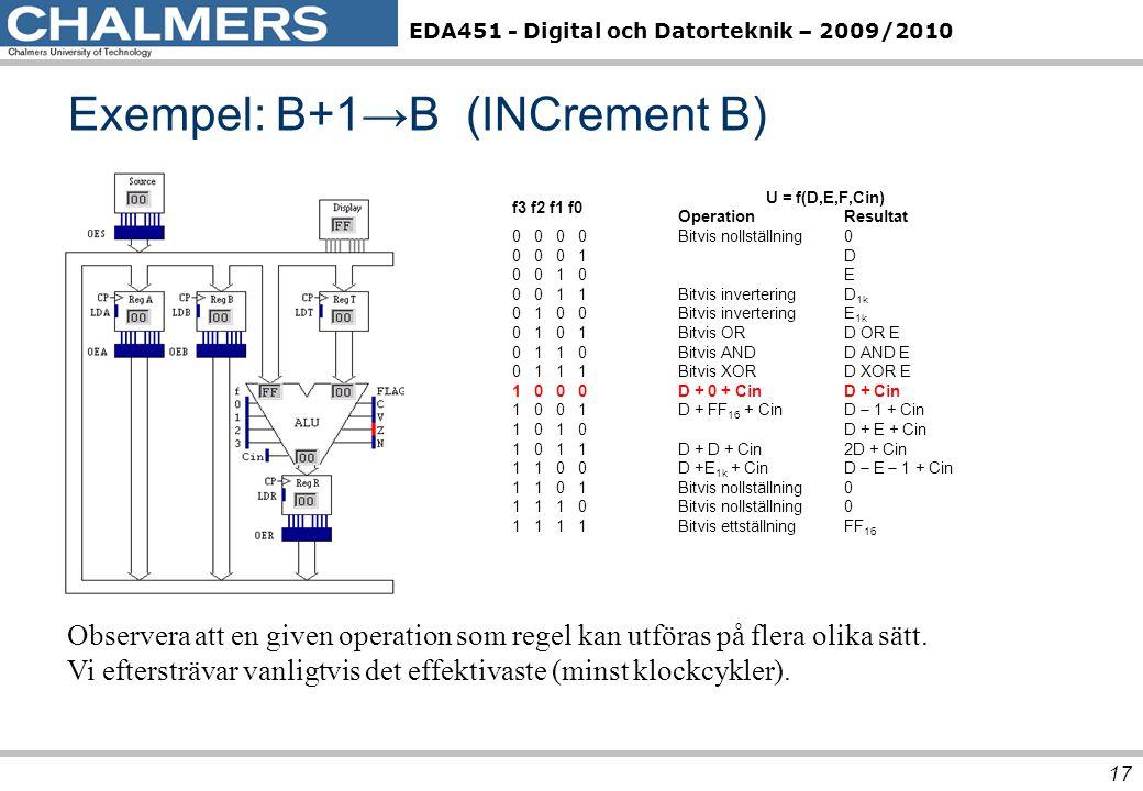 EDA451 - Digital och Datorteknik – 2009/2010 Exempel: B+1→B (INCrement B) 17 f3 f2 f1 f0 U = f(D,E,F,Cin) OperationResultat 0 0 Bitvis nollställning0