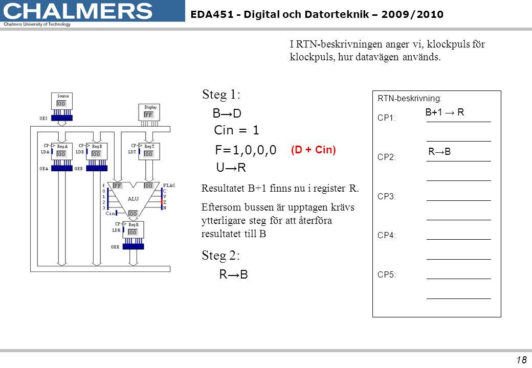 EDA451 - Digital och Datorteknik – 2009/2010 18 RTN-beskrivning: CP1:______________ ______________ CP2:______________ ______________ CP3:_____________