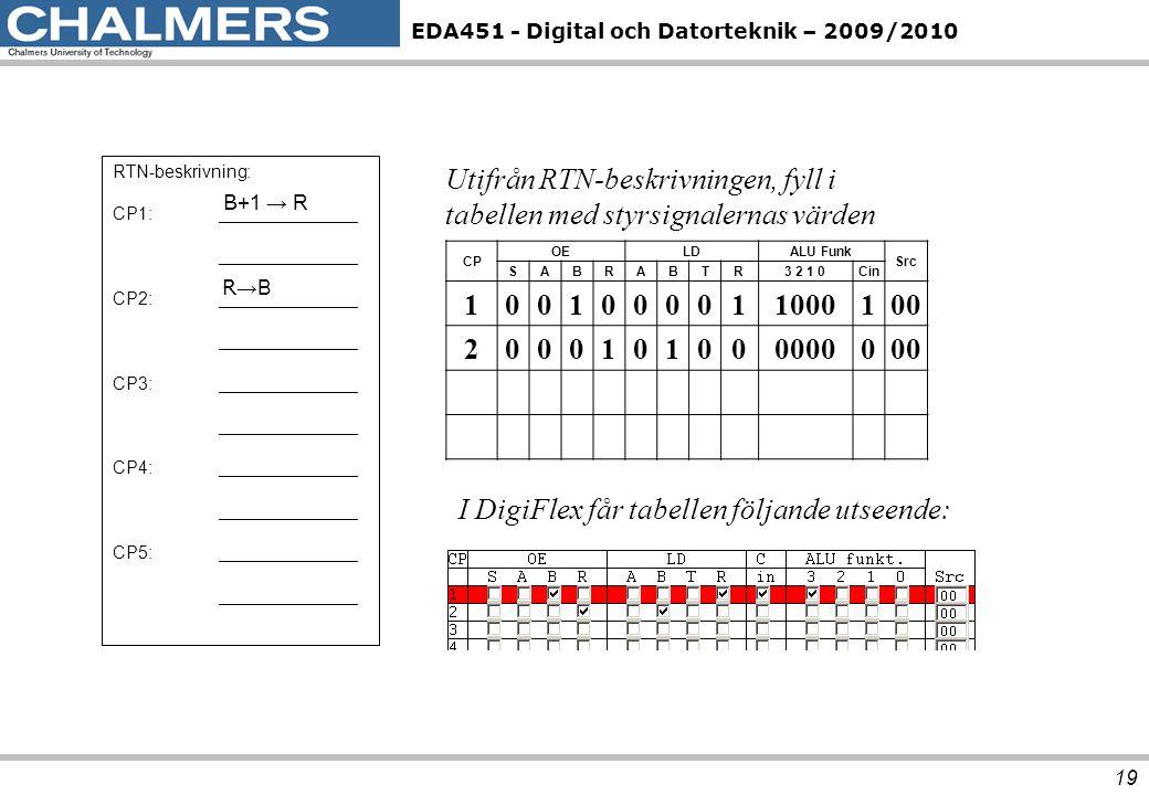 EDA451 - Digital och Datorteknik – 2009/2010 19 RTN-beskrivning: CP1:______________ ______________ CP2:______________ ______________ CP3:_____________