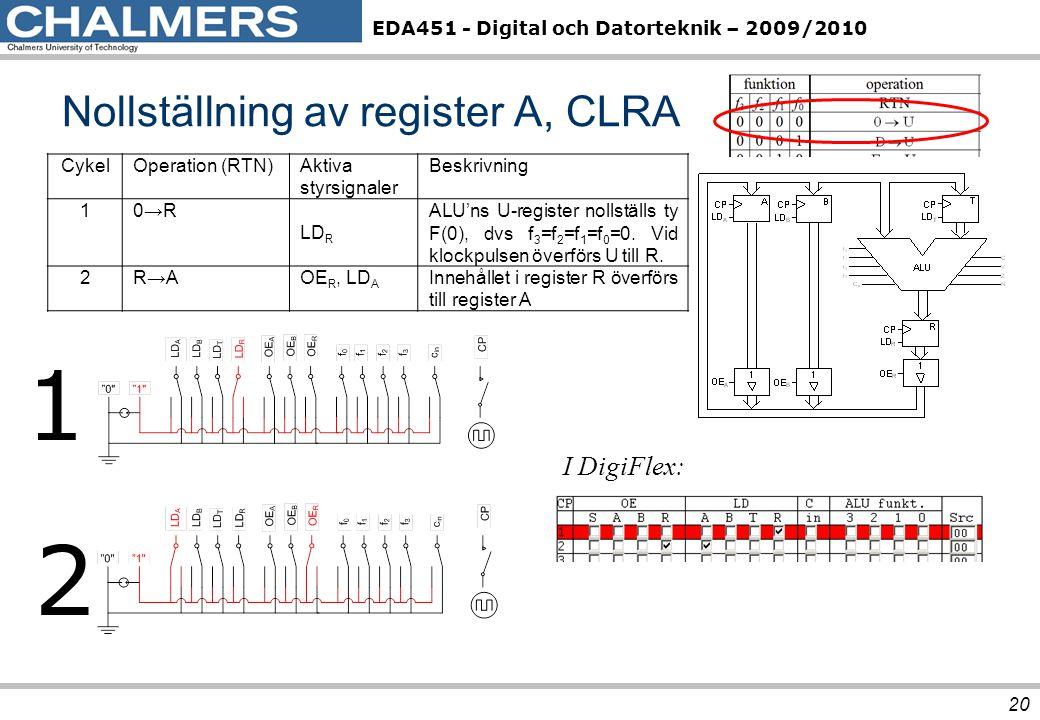 EDA451 - Digital och Datorteknik – 2009/2010 Nollställning av register A, CLRA 20 CykelOperation (RTN)Aktiva styrsignaler Beskrivning 10→R LD R ALU'ns