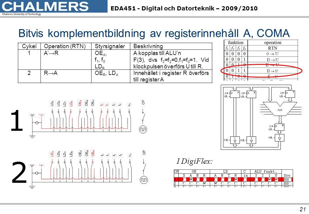EDA451 - Digital och Datorteknik – 2009/2010 Bitvis komplementbildning av registerinnehåll A, COMA 21 CykelOperation (RTN)StyrsignalerBeskrivning 1A'→