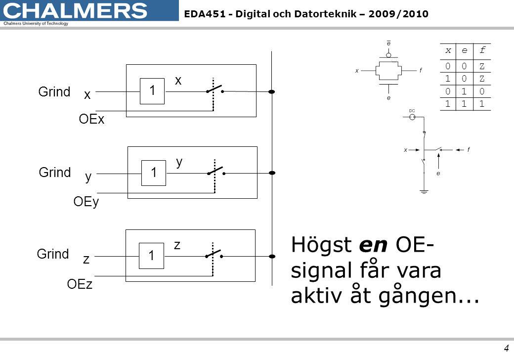 EDA451 - Digital och Datorteknik – 2009/2010 4 OEz z 1 z OEx x 1 x OEy y 1 y Grind Högst en OE- signal får vara aktiv åt gången... xef 00Z 10Z 010 111