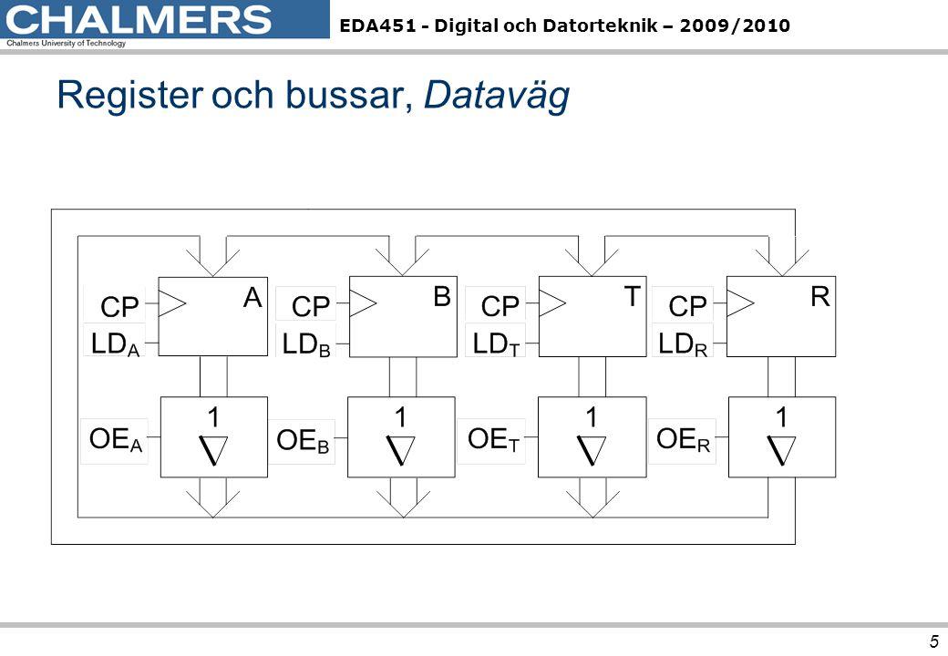 EDA451 - Digital och Datorteknik – 2009/2010 6 Arkiv -> Datavägen ->Dataöverföring mellan register OE S OE A OE B OE T OE R LD A LD B LD T LD R RTN- beskrivning 000011000 R  A Styrsignaler för enkel dataväg Fyll i styrsignalvärdena, för överföringen R  A i följande tabell.