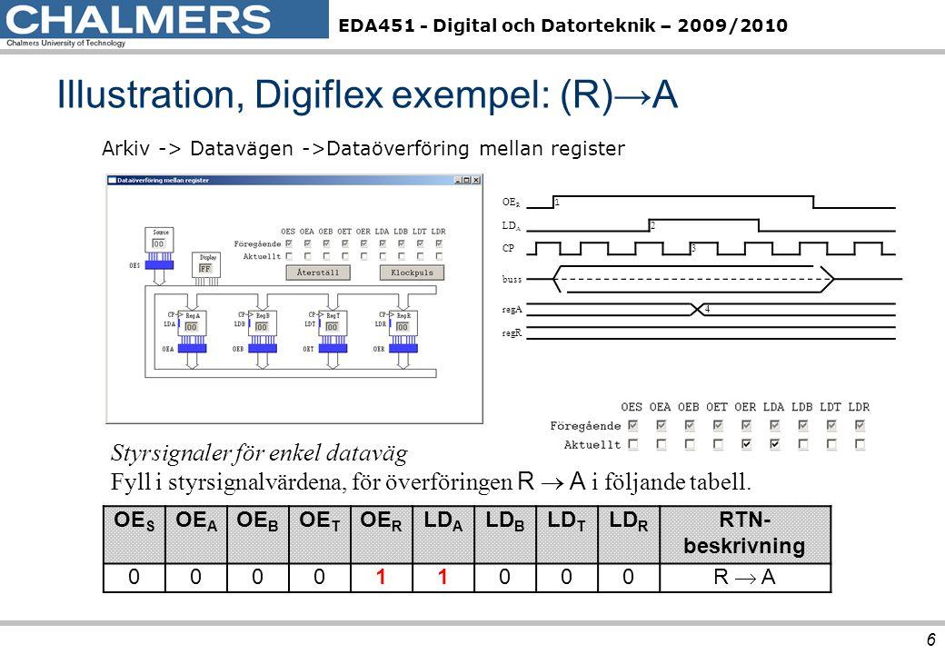 EDA451 - Digital och Datorteknik – 2009/2010 Exempel: B+1→B (INCrement B) 17 f3 f2 f1 f0 U = f(D,E,F,Cin) OperationResultat 0 0 Bitvis nollställning0 0 0 0 1D 0 0 1 0E 0 0 1 1Bitvis inverteringD 1k 0 1 0 0Bitvis inverteringE 1k 0 1 Bitvis ORD OR E 0 1 1 0Bitvis ANDD AND E 0 1 1 1Bitvis XORD XOR E 1 0 0 0D + 0 + CinD + Cin 1 0 0 1D + FF 16 + Cin D  1 + Cin 1 0 D + E + Cin 1 0 1 1D + D + Cin2D + Cin 1 1 0 0D +E 1k + Cin D  E  1 + Cin 1 1 0 1Bitvis nollställning0 1 1 1 0Bitvis nollställning0 1 1 Bitvis ettställningFF 16 Observera att en given operation som regel kan utföras på flera olika sätt.